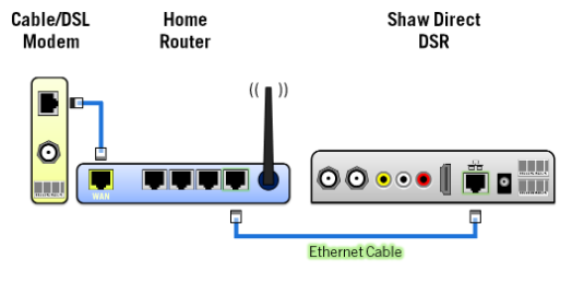 Shaw Direct - How to connect your receiver and modem with an
